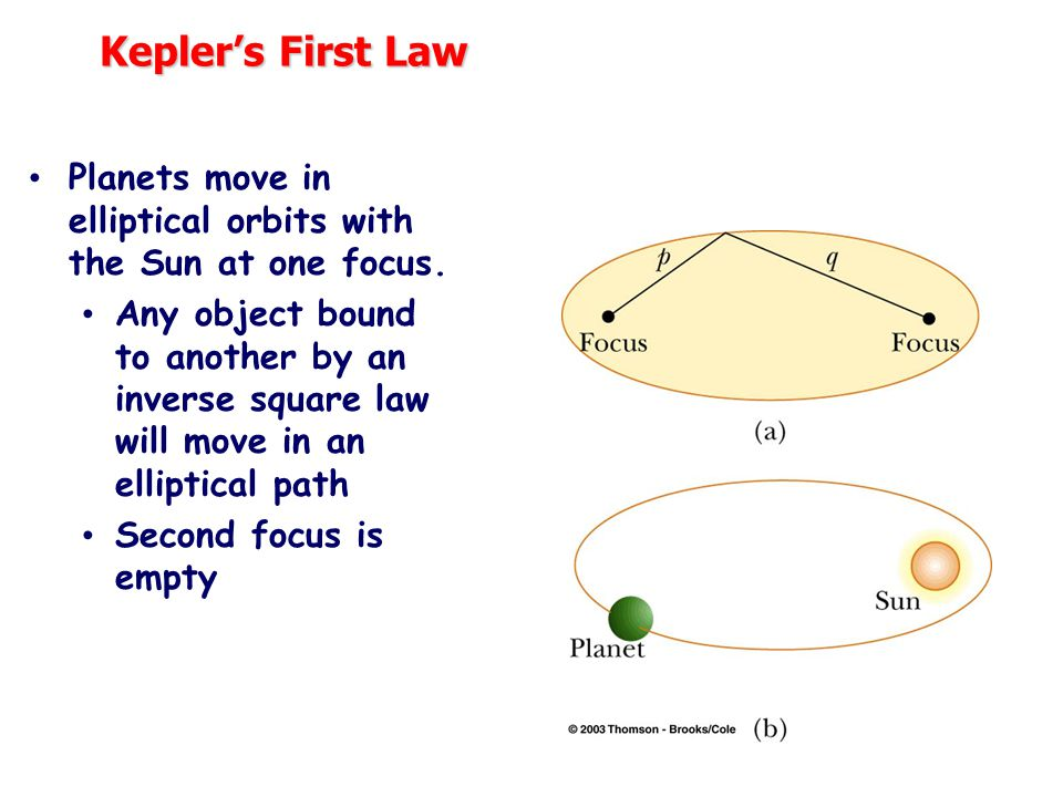 Kepler's First Law Planets move in elliptical orbits with the Sun at one focus.