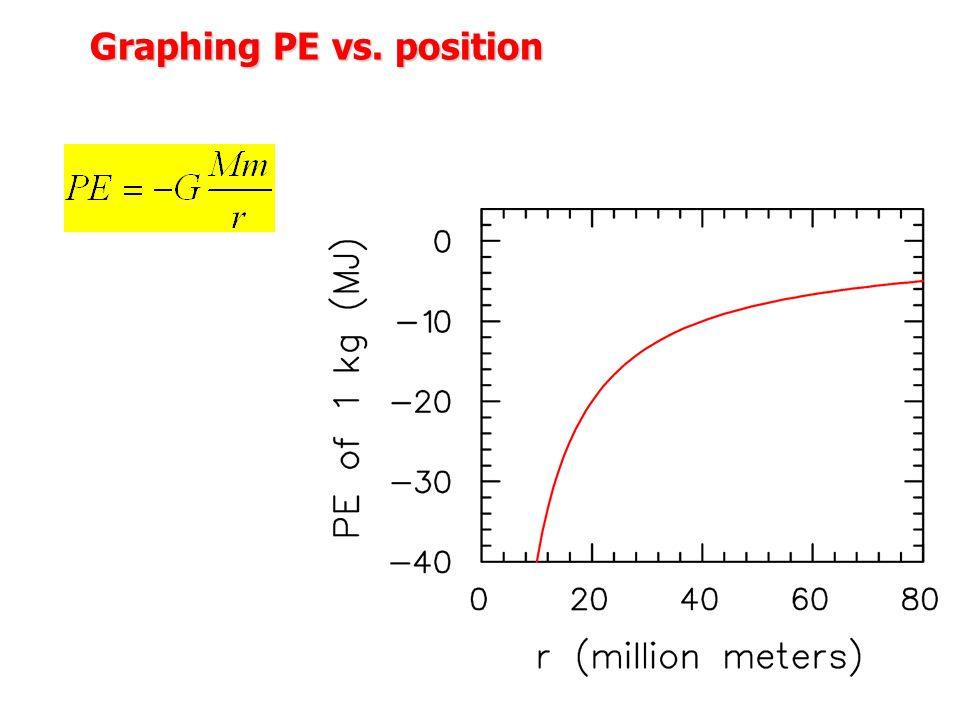 Graphing PE vs. position