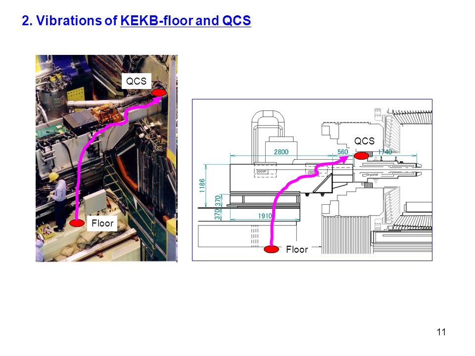 11 2. Vibrations of KEKB-floor and QCS Floor QCS Floor QCS