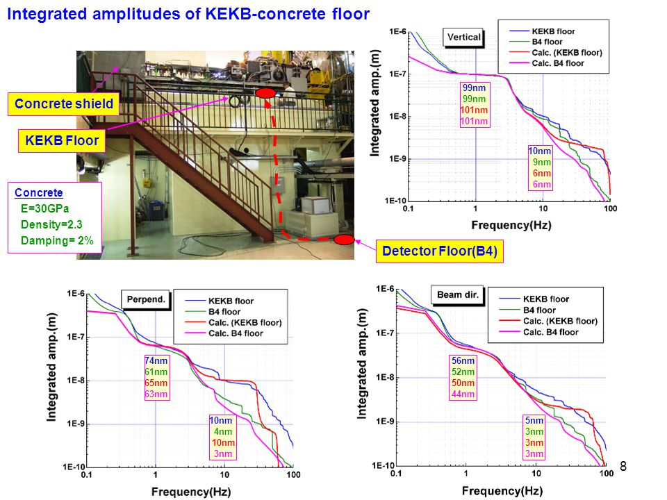 8 Detector Floor(B4) KEKB Floor Concrete shield Integrated amplitudes of KEKB-concrete floor Concrete E=30GPa Density=2.3 Damping= 2% 99nm 101nm 10nm 9nm 6nm 74nm 61nm 65nm 63nm 10nm 4nm 10nm 3nm 56nm 52nm 50nm 44nm 5nm 3nm