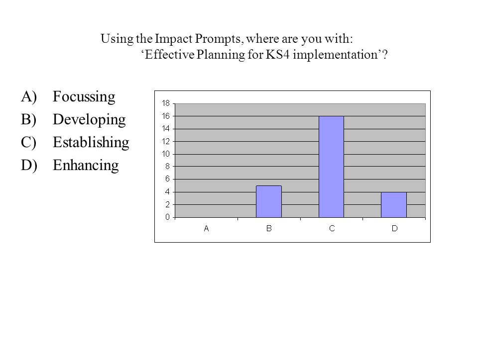 Using the Impact Prompts, where are you with: 'Effective Planning for KS4 implementation'.