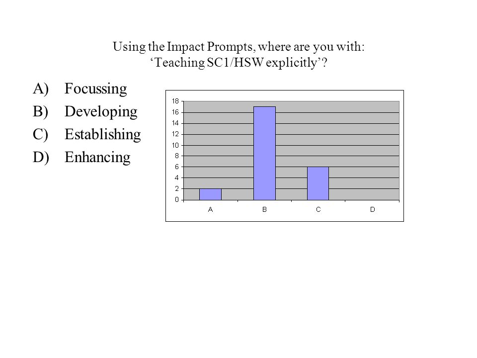 Using the Impact Prompts, where are you with: 'Teaching SC1/HSW explicitly'.