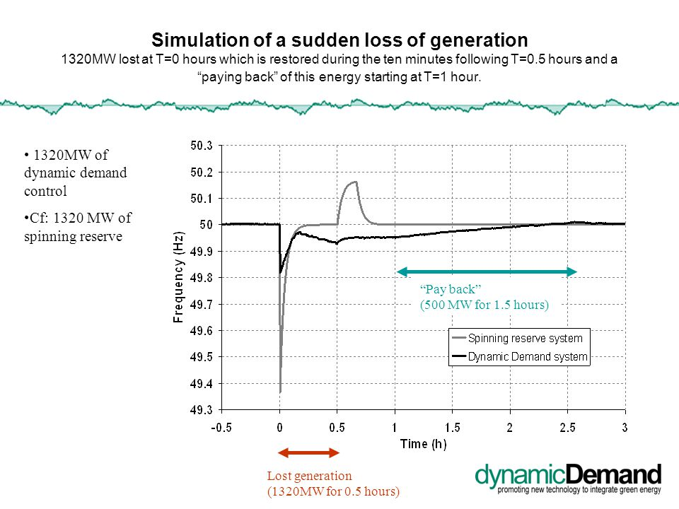 Simulation of a sudden loss of generation 1320MW lost at T=0 hours which is restored during the ten minutes following T=0.5 hours and a paying back of this energy starting at T=1 hour.