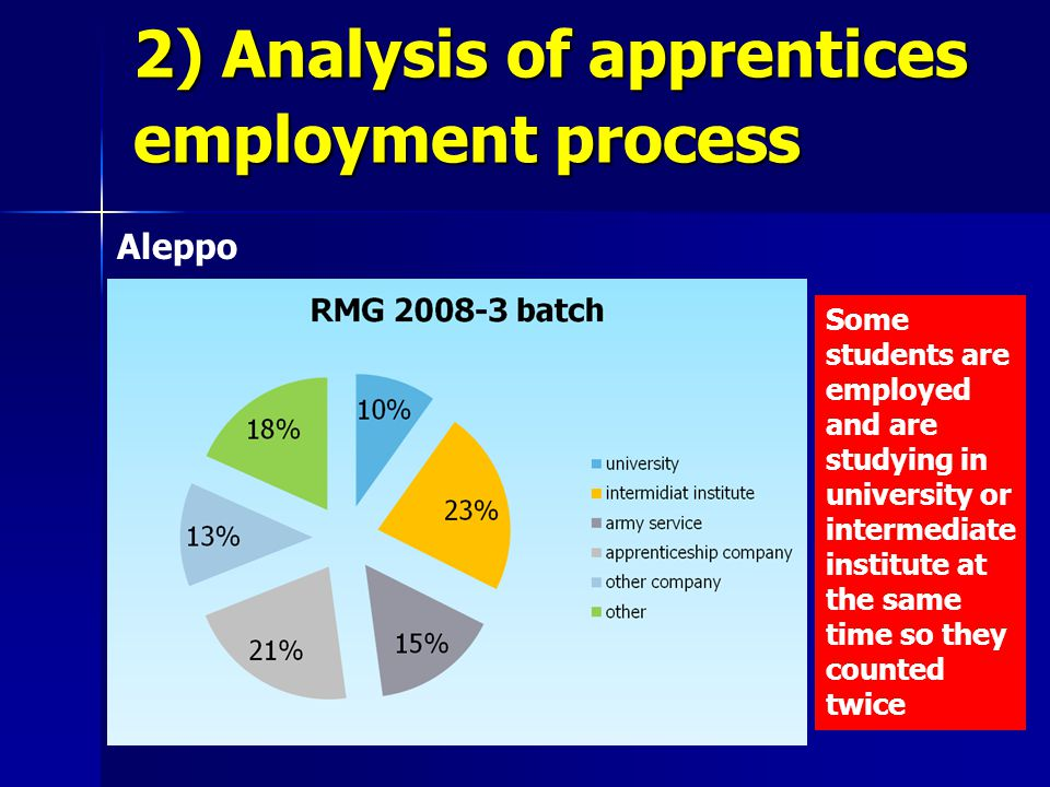 Aleppo Some students are employed and are studying in university or intermediate institute at the same time so they counted twice 2) Analysis of apprentices employment process