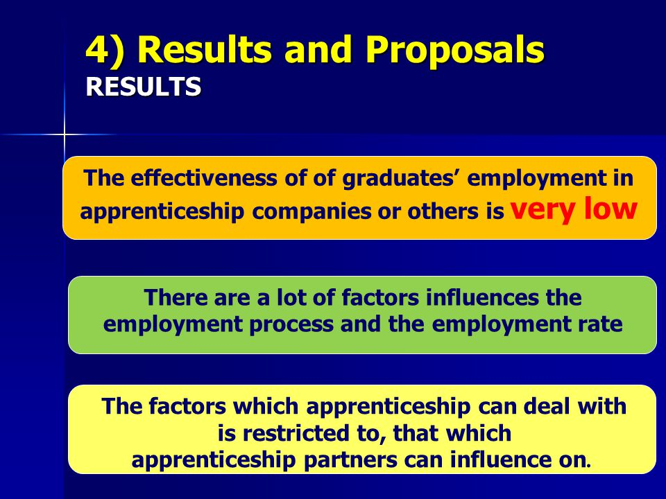 The effectiveness of of graduates' employment in apprenticeship companies or others is very low There are a lot of factors influences the employment process and the employment rate The factors which apprenticeship can deal with is restricted to, that which apprenticeship partners can influence on.