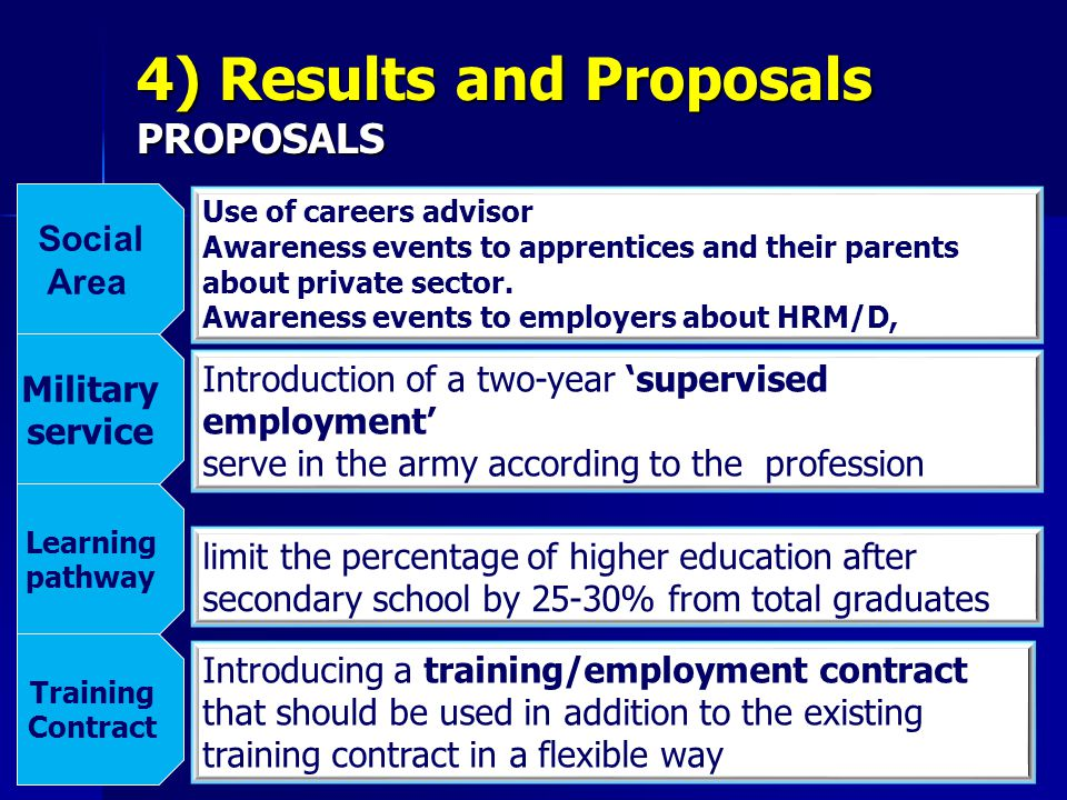limit the percentage of higher education after secondary school by 25-30% from total graduates Introduction of a two-year 'supervised employment' serve in the army according to the profession Use of careers advisor Awareness events to apprentices and their parents about private sector.