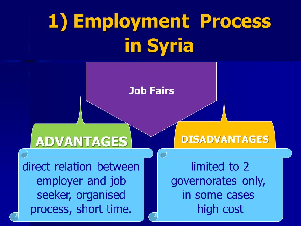 Job Fairs ADVANTAGES DISADVANTAGES limited to 2 governorates only, in some cases high cost direct relation between employer and job seeker, organised
