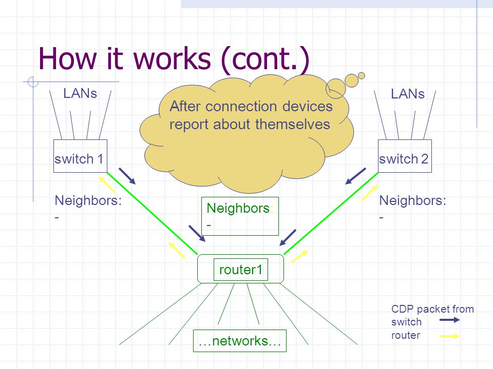 How it works (cont.) router1 switch 1switch 2 … networks … LANs Neighbors: router1 Neighbors: router1 Neighbors: switch 1 switch 2 Now router knows about 2 its neighbors and each switch knows about neighbor-router Note, switch2 doesn't know about switch1 and switch1 about switch2 – they are not neighbors.