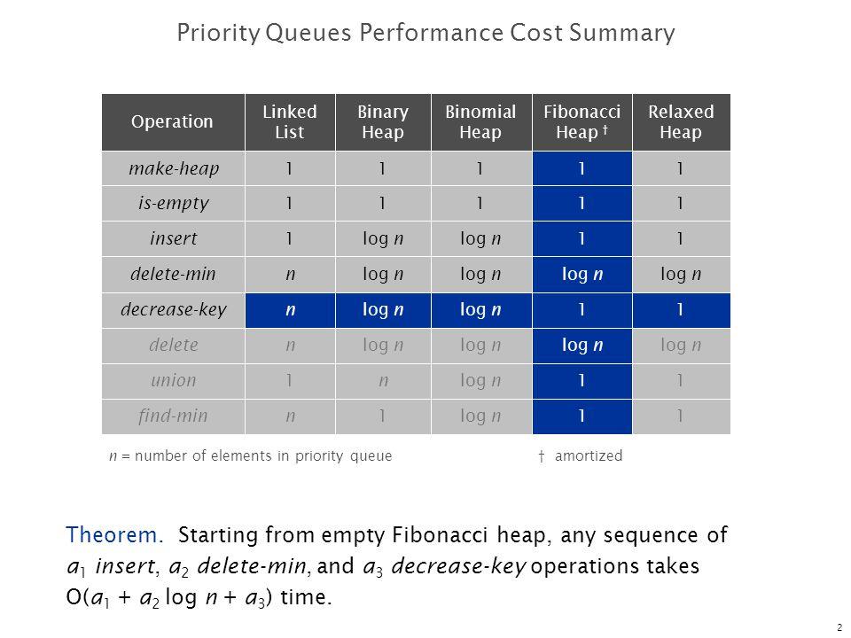 13 Fibonacci Heaps: Insert Analysis Actual cost.O(1) Change in potential.