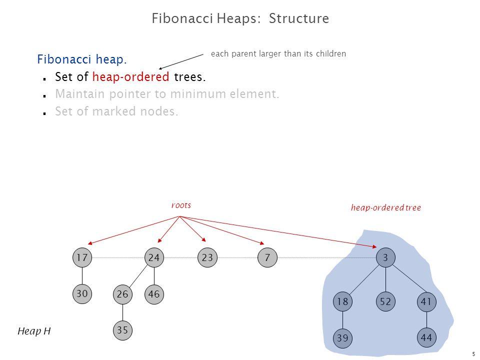 6 723 30 17 35 2646 24 Heap H 39 41 1852 3 44 Fibonacci Heaps: Structure Fibonacci heap.