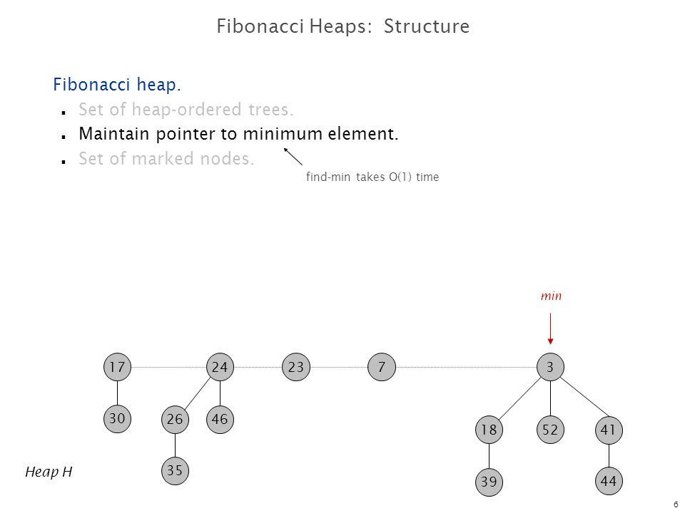 7 723 30 17 35 2646 24 Heap H 39 41 1852 3 44 Fibonacci Heaps: Structure Fibonacci heap.