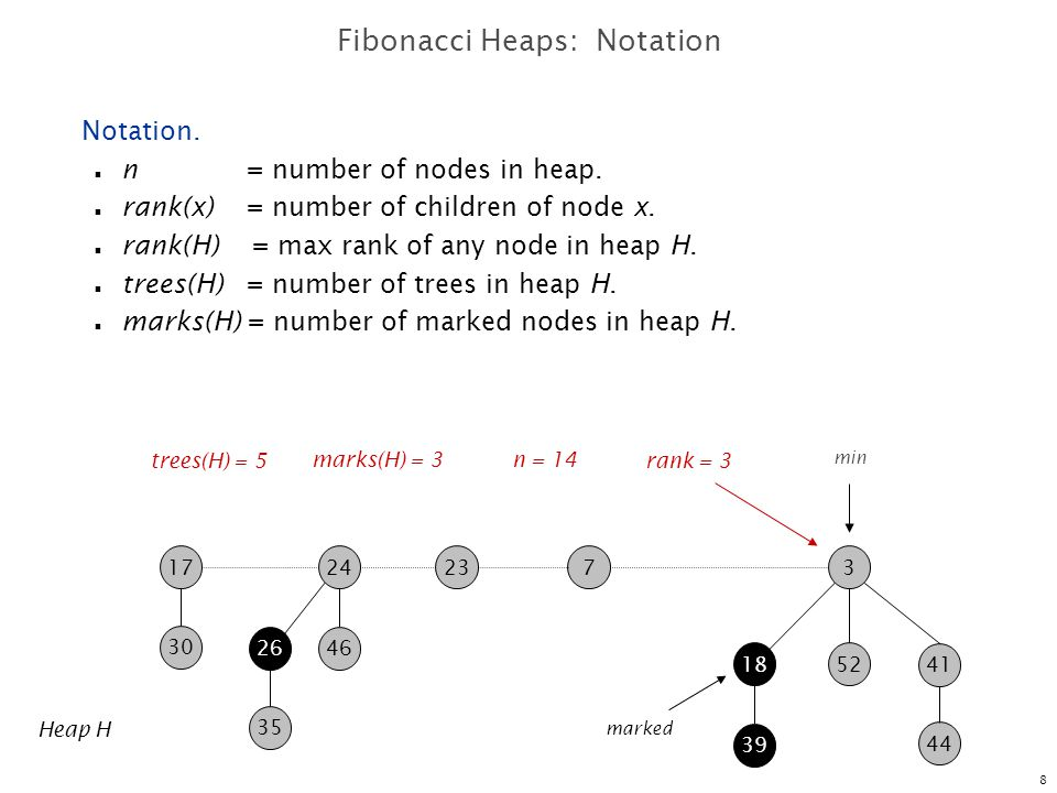 9 Fibonacci Heaps: Potential Function 723 30 17 35 2646 24  (H) = 5 + 2  3 = 11 39 41 1852 3 44 min Heap H  (H) = trees(H) + 2  marks(H) potential of heap H trees(H) = 5 marks(H) = 3 marked