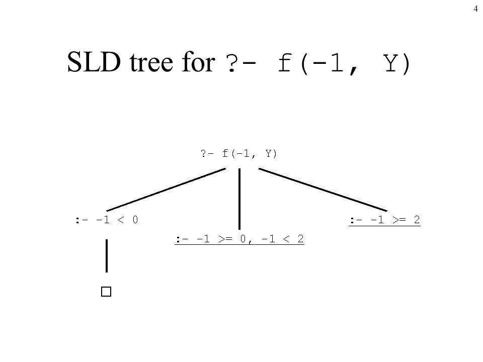 4 SLD tree for ?- f(-1, Y)
