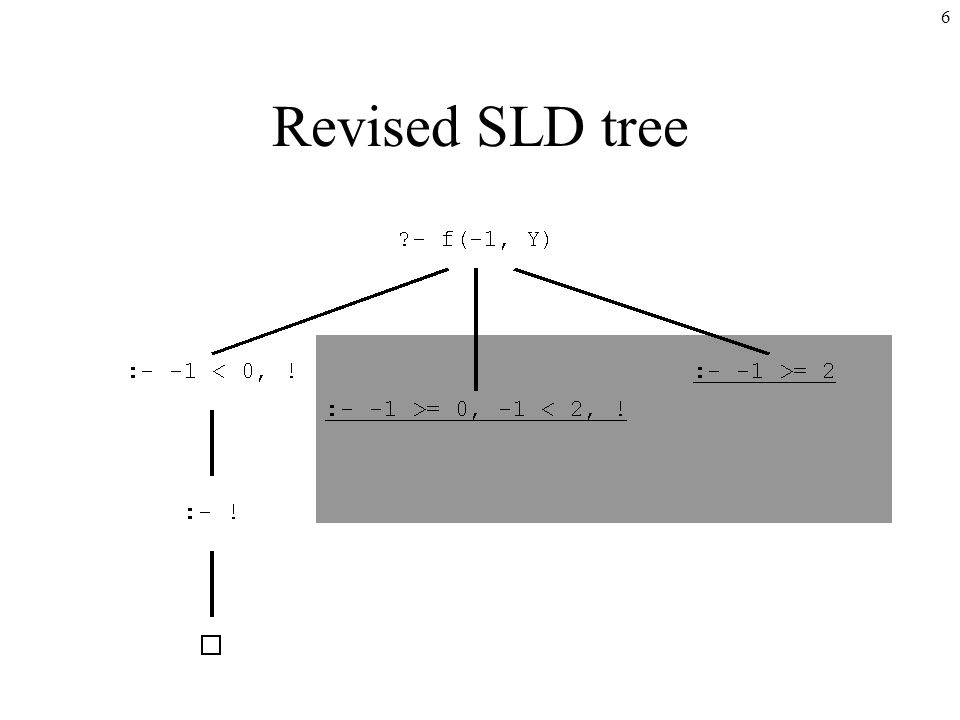 6 Revised SLD tree
