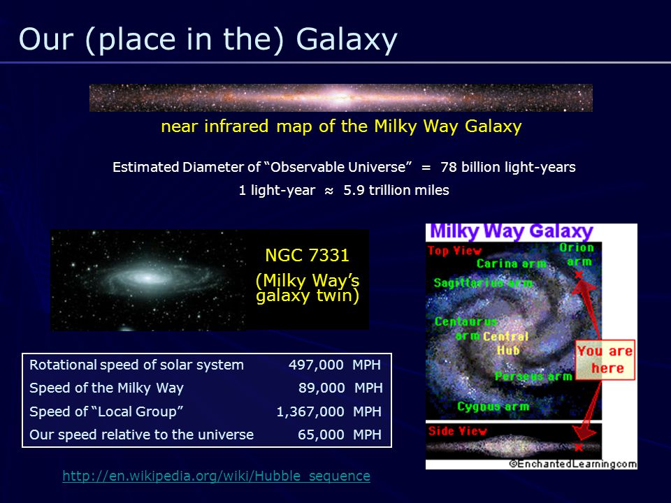 Our (place in the) Galaxy near infrared map of the Milky Way Galaxy NGC 7331 (Milky Way's galaxy twin) Rotational speed of solar system 497,000 MPH Speed of the Milky Way 89,000 MPH Speed of Local Group 1,367,000 MPH Our speed relative to the universe65,000 MPH Estimated Diameter of Observable Universe = 78 billion light-years 1 light-year ≈ 5.9 trillion miles http://en.wikipedia.org/wiki/Hubble_sequence