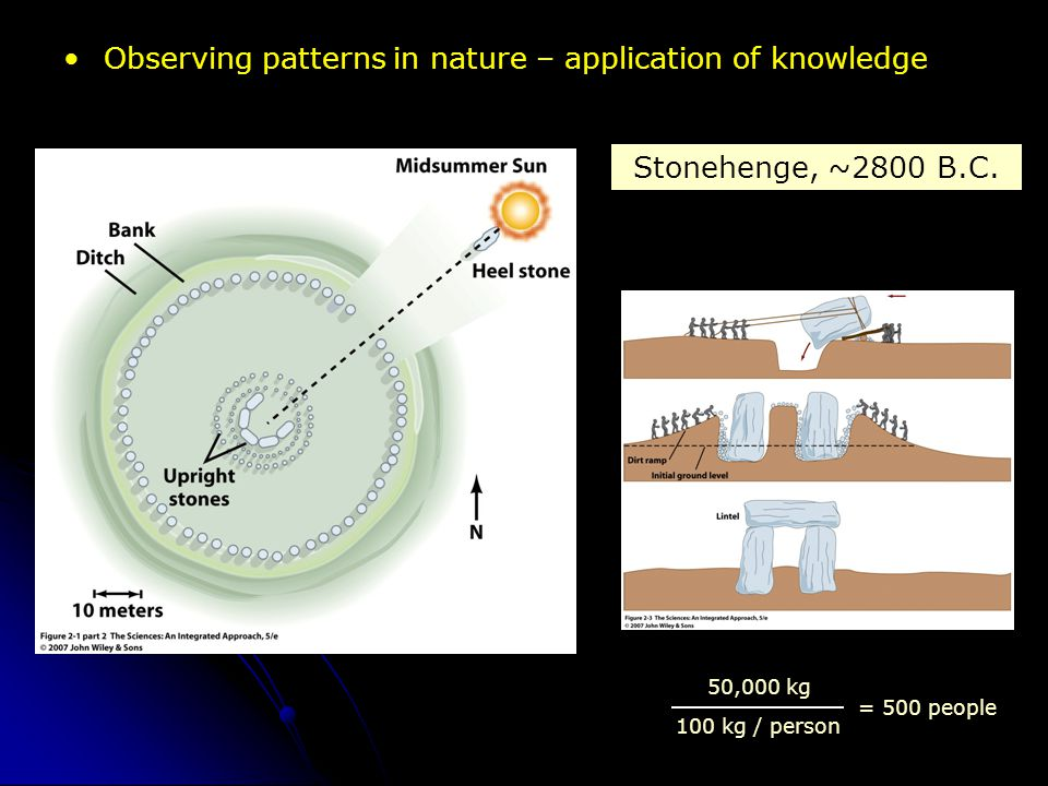 Observing patterns in nature – application of knowledge = 500 people 50,000 kg 100 kg / person Stonehenge, ~2800 B.C.