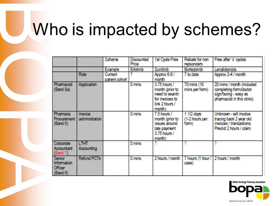 BOPA Who is impacted by schemes?