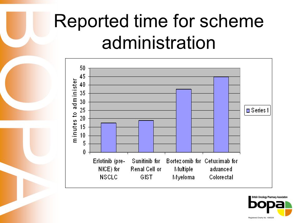 BOPA Reported time for scheme administration