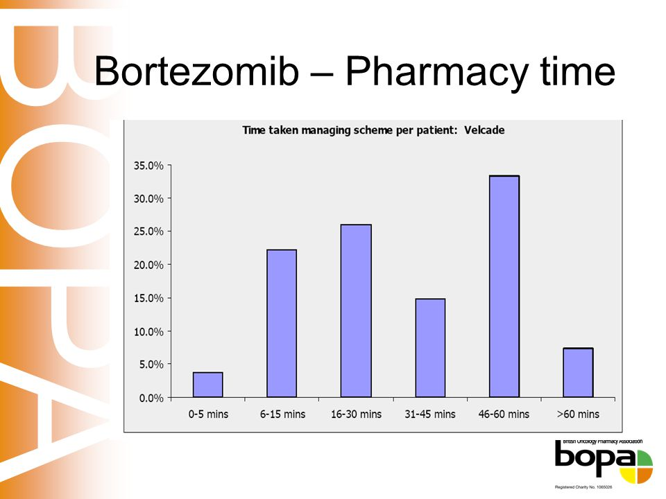 BOPA Bortezomib – Pharmacy time