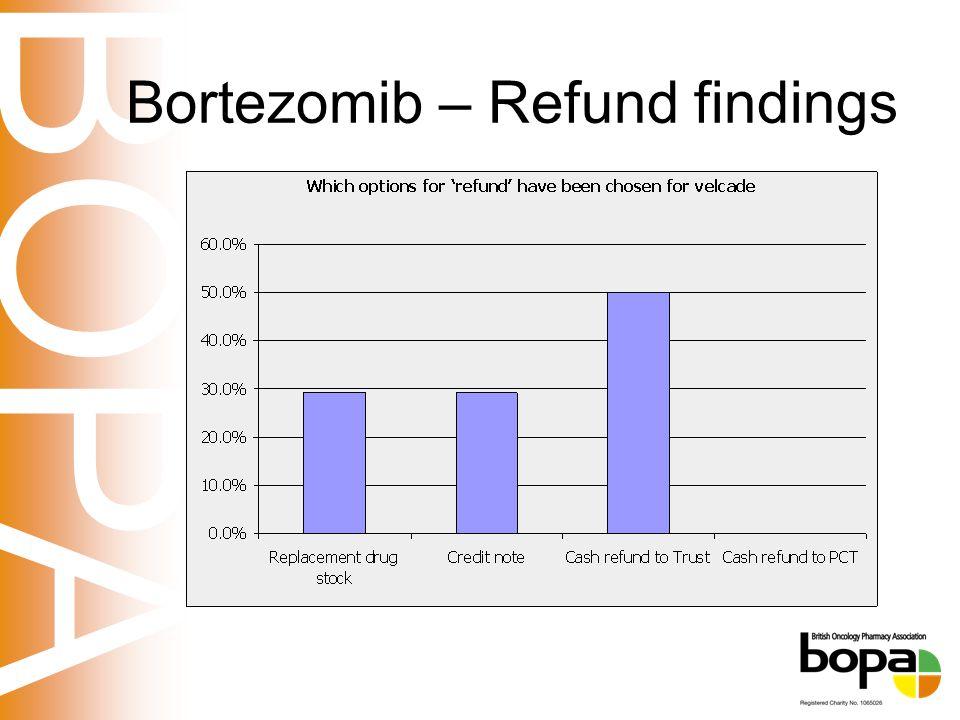 BOPA Bortezomib – Refund findings