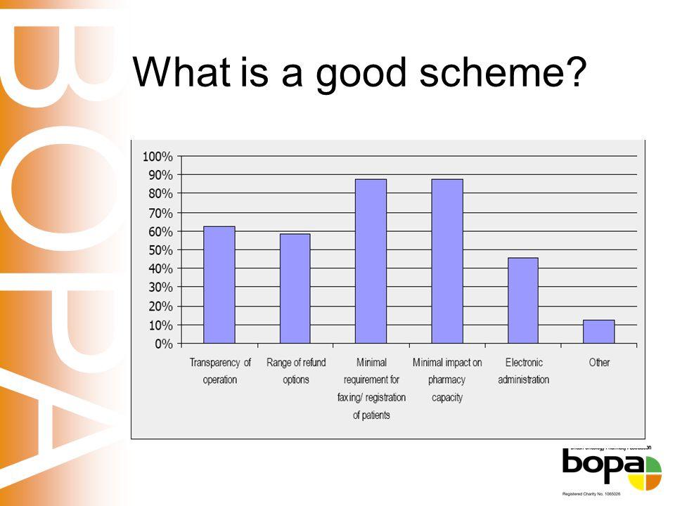 BOPA What is a good scheme