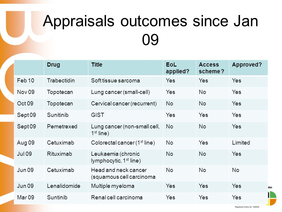 BOPA Appraisals outcomes since Jan 09 DrugTitleEoL applied? Access scheme ? Approved? Feb 10TrabectidinSoft tissue sarcomaYes Nov 09TopotecanLung canc