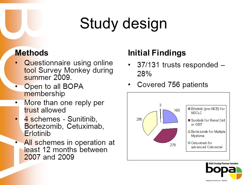 BOPA Study design Methods Questionnaire using online tool Survey Monkey during summer 2009.