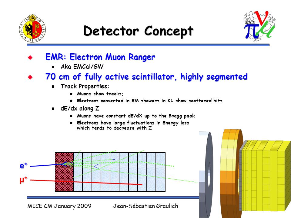 Detector Prototype  Use extruded scintillator  Light collected by WLS fibers  Coupled with Multi-anode PMTs  Prototype built with rectangular shape (Trieste) Tested in beam at CERN in June 2008 MICE CM January 2009Jean-Sébastien GraulichSlide 3