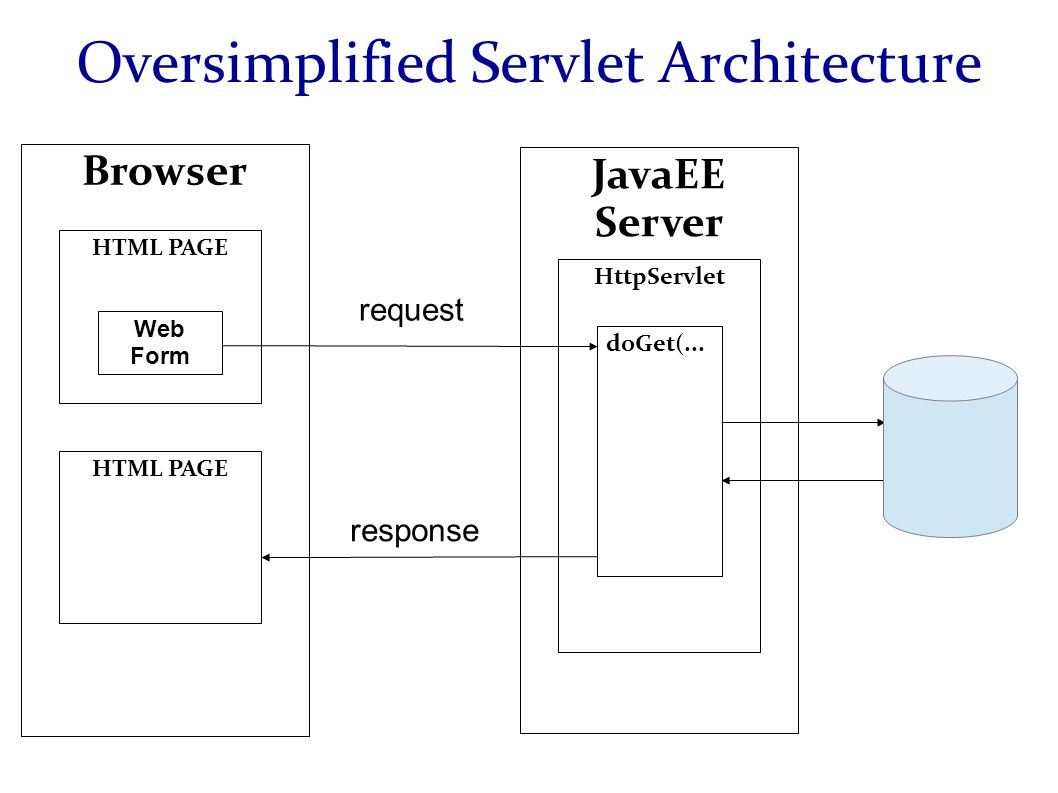Oversimplified Servlet Architecture HTML PAGE Web Form Browser JavaEE Server HttpServlet doGet(...