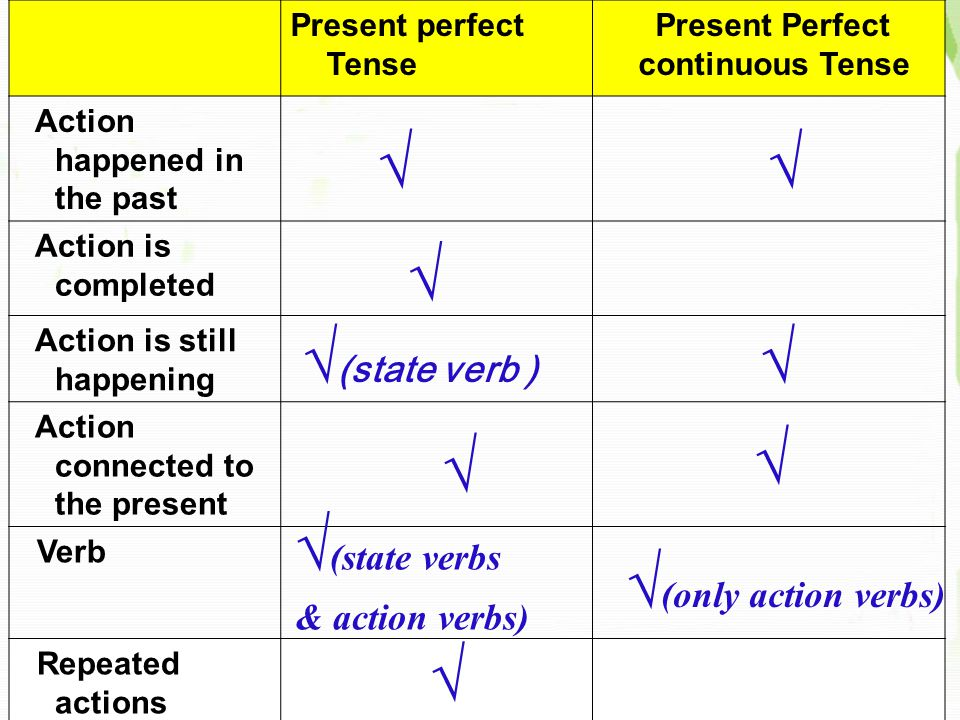 Discuss the differences between the present perfect tense and the present perfect continuous tense, then tick the correct part according to the information given.