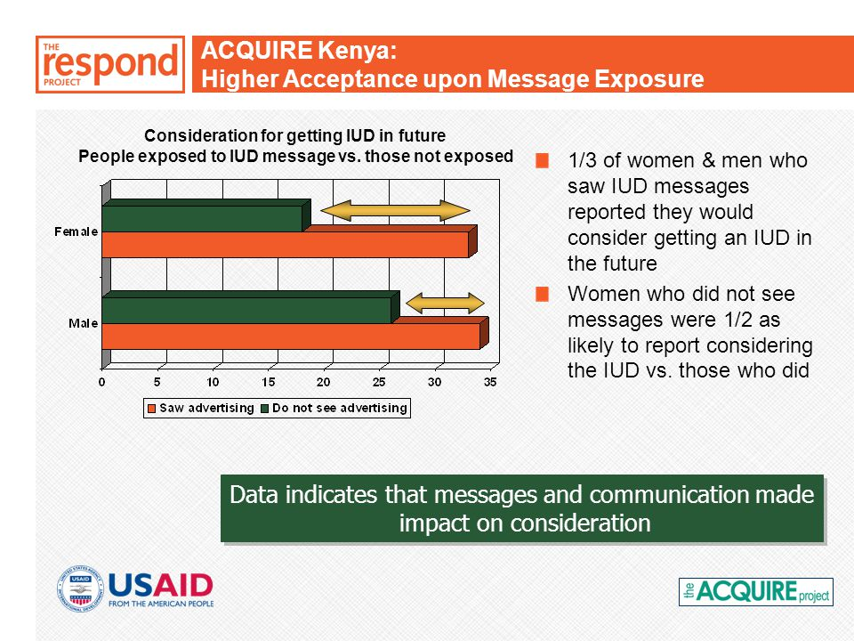 ACQUIRE Kenya: Higher Acceptance upon Message Exposure Data indicates that messages and communication made impact on consideration Data indicates that messages and communication made impact on consideration 1/3 of women & men who saw IUD messages reported they would consider getting an IUD in the future Women who did not see messages were 1/2 as likely to report considering the IUD vs.