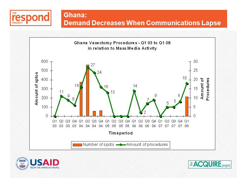 Ghana: Demand Decreases When Communications Lapse