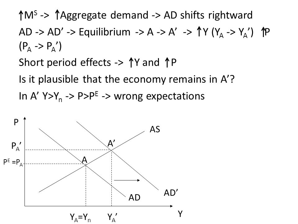 M S -> Aggregate demand -> AD shifts rightward AD -> AD' -> Equilibrium -> A -> A' -> Y (Y A -> Y A ') P (P A -> P A ') Short period effects -> Y and