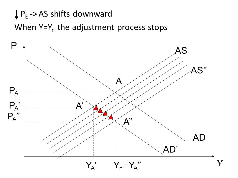AS AD P Y A YnYn PAPA AD' A'A' YA'YA' AS'' A'' P A '' PA'PA' P E -> AS shifts downward When Y=Y n the adjustment process stops =Y A ''