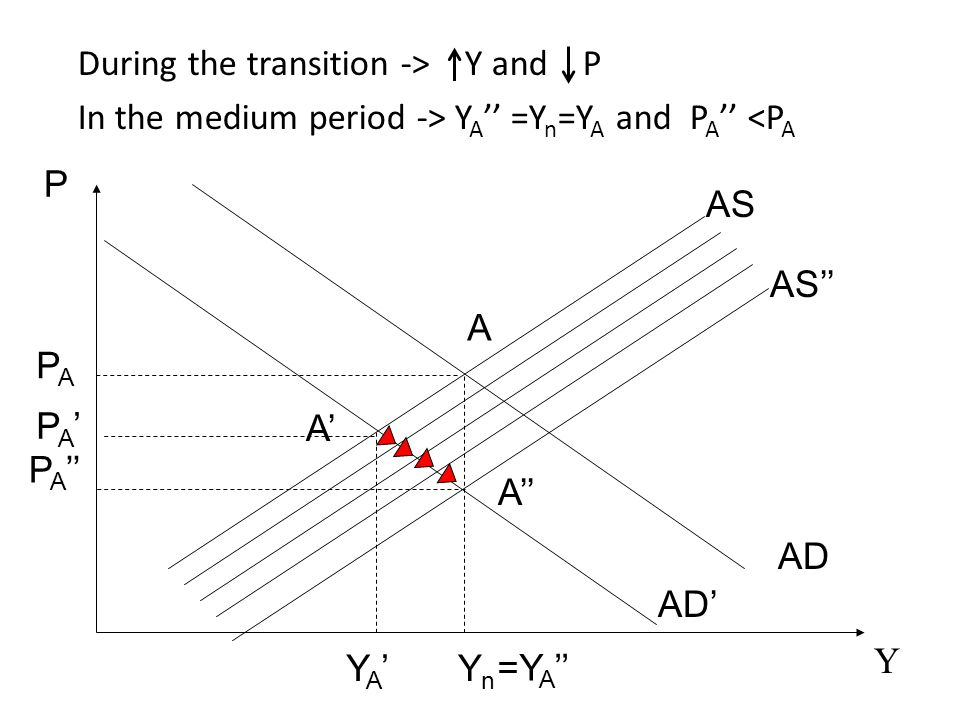 AS AD P Y A YnYn PAPA AD' A'A' YA'YA' AS'' A'' P A '' PA'PA' During the transition -> Y and P In the medium period -> Y A '' =Y n =Y A and P A '' <P A
