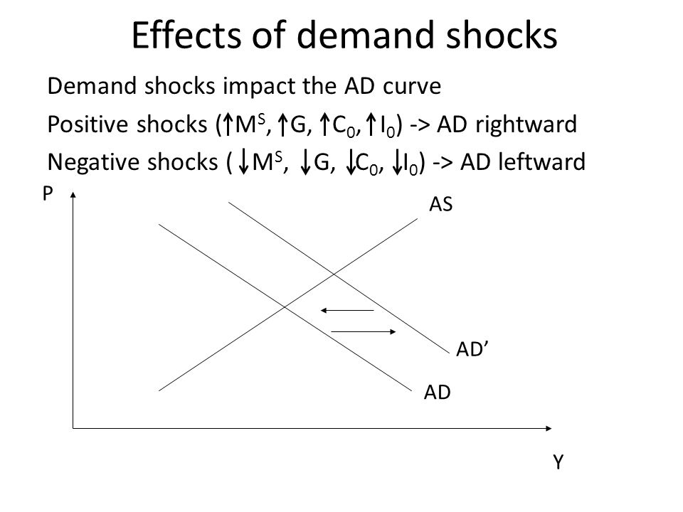 Demand shocks impact the AD curve Positive shocks ( M S, G, C 0, I 0 ) -> AD rightward Negative shocks ( M S, G, C 0, I 0 ) -> AD leftward AS AD Y P A