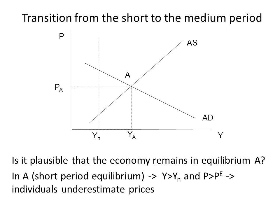 Individuals underestimates prices -> they have wrong expectations concerning prices As times passes workers realize that P E is too low -> price expectations adjust -> P E AS parametrically depends on P E -> If P E the AS curve shifts upward Transition from the short to the medium period
