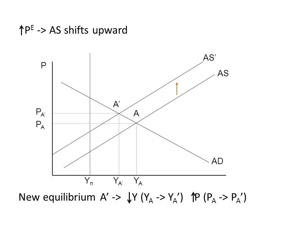 P PAPA PA'PA' A'A' A YnYn YA'YA' YAYA AD AS AS' P E -> AS shifts upward New equilibrium A' -> Y (Y A -> Y A ') P (P A -> P A ')