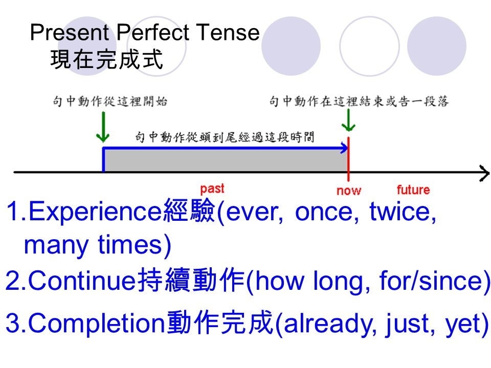 Present Perfect Tense 現在完成式 1.Experience 經驗 (ever, once, twice, many times) 2.Continue 持續動作 (how long, for/since) 3.Completion 動作完成 (already, just, ye