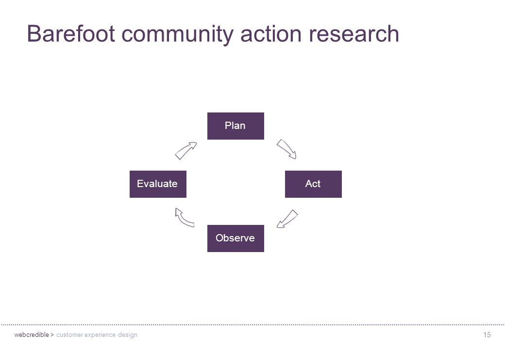 webcredible > customer experience design 15 Barefoot community action research Evaluate Observe Plan Act