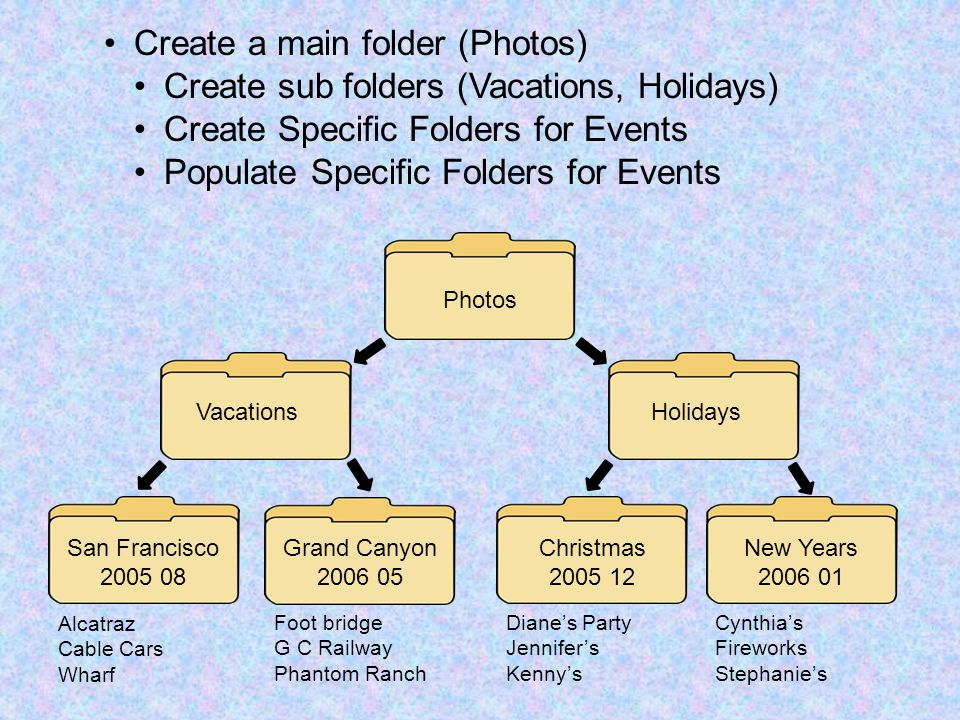 Create a main folder (Photos) Create sub folders (Vacations, Holidays) Create Specific Folders for Events Populate Specific Folders for Events Grand Canyon 2006 05 San Francisco 2005 08 Photos VacationsHolidays Christmas 2005 12 New Years 2006 01 Foot bridge G C Railway Phantom Ranch Alcatraz Cable Cars Wharf Diane's Party Jennifer's Kenny's Cynthia's Fireworks Stephanie's