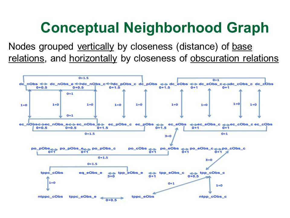 Conceptual Neighborhood Graph Nodes grouped vertically by closeness (distance) of base relations, and horizontally by closeness of obscuration relations