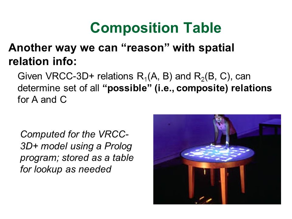 Composition Table Another way we can reason with spatial relation info: Given VRCC-3D+ relations R 1 (A, B) and R 2 (B, C), can determine set of all possible (i.e., composite) relations for A and C Computed for the VRCC- 3D+ model using a Prolog program; stored as a table for lookup as needed