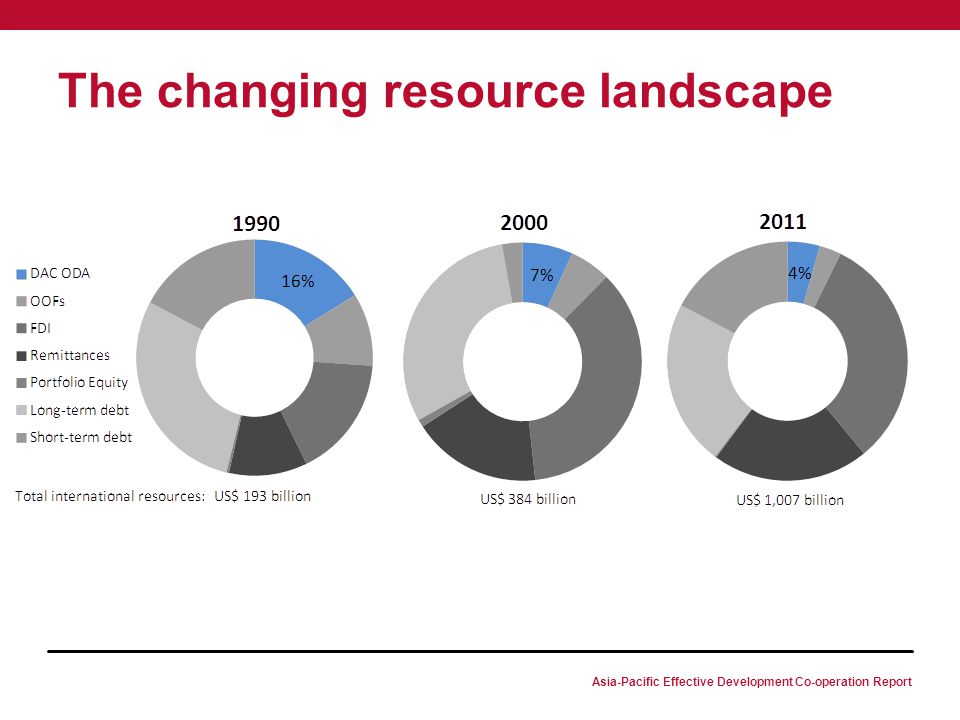 Asia-Pacific Effective Development Co-operation Report The changing resource landscape