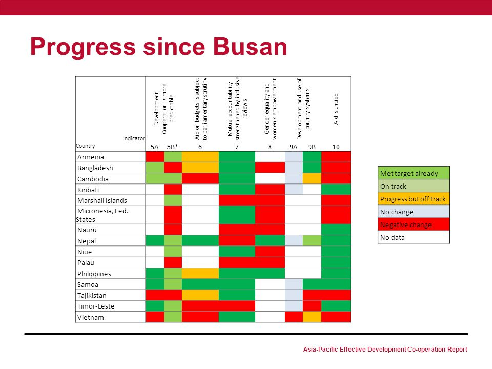 Asia-Pacific Effective Development Co-operation Report Progress since Busan Indicator Development Cooperation is more predictable Aid on budgets is subject to parliamentary scrutiny Mutual accountability strengthened by inclusive reviews Gender equality and women s empowerment Development and use of country systems Aid is untied Country 5A5B*6789A9B10 Armenia Bangladesh Cambodia Kiribati Marshall Islands Micronesia, Fed.