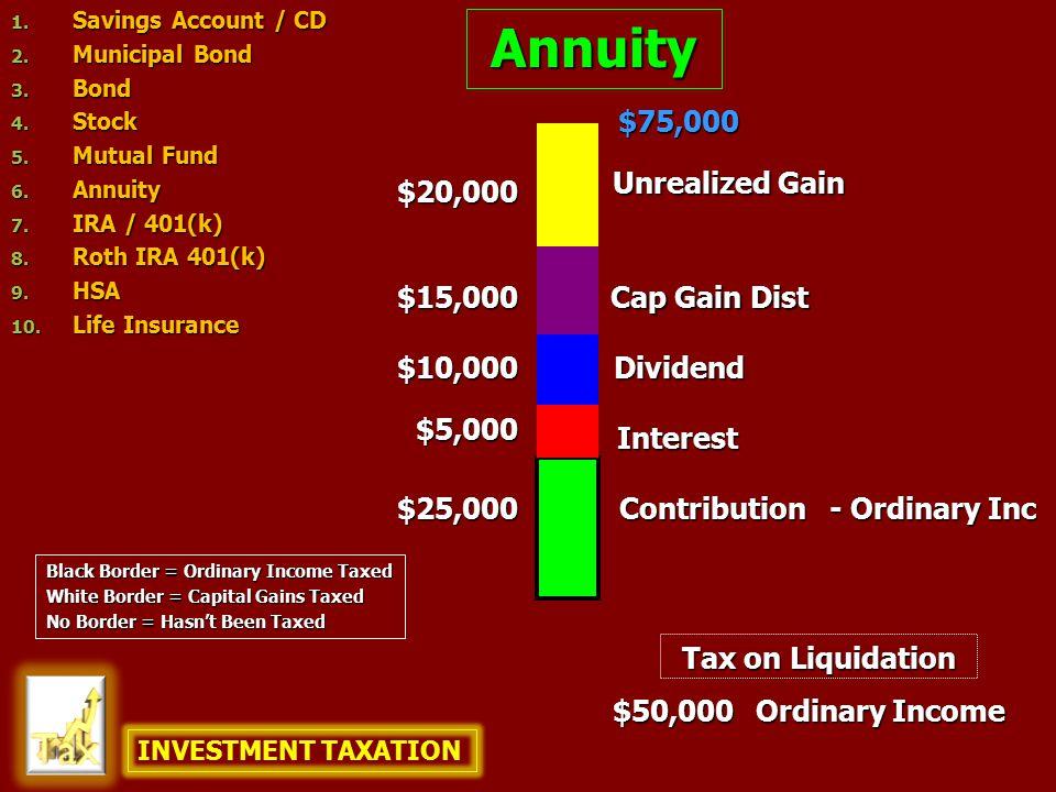 Annuity $25,000 $10,000 $75,000 $50,000 $20,000 Ordinary Income Contribution Unrealized Gain Dividend - Ordinary Inc Interest Cap Gain Dist $5,000 $15