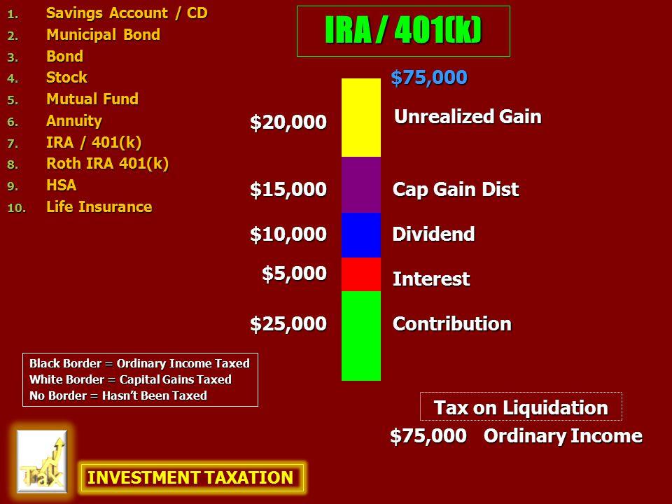 IRA / 401(k) $25,000 $10,000 $75,000 $75,000 $20,000 Ordinary Income Contribution Unrealized Gain Dividend Interest Cap Gain Dist $5,000 $15,000 Tax o