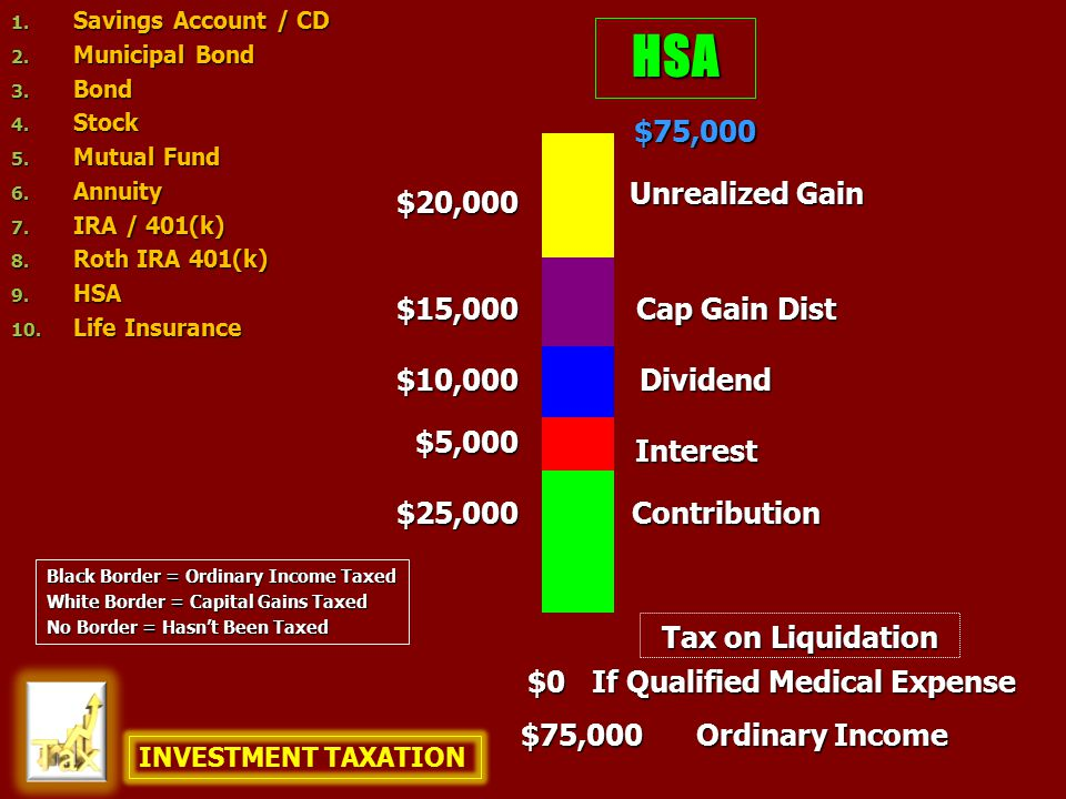 HSA $25,000 $10,000 $75,000 $20,000 Contribution Unrealized Gain Dividend Interest Cap Gain Dist $5,000 $15,000 $0 Ordinary Income If Qualified Medica