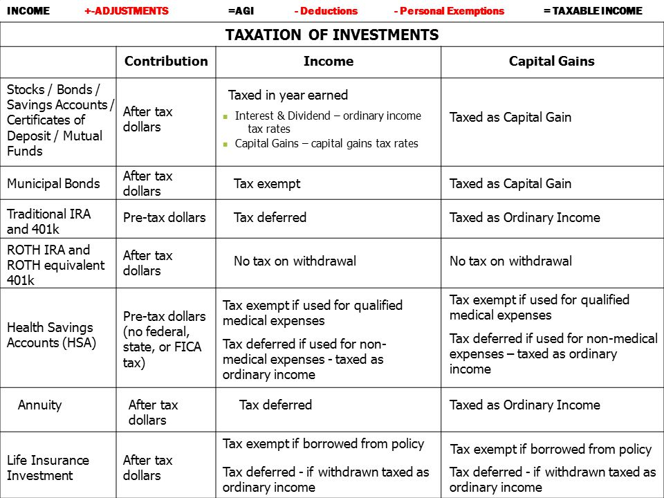 TAXATION OF INVESTMENTS ContributionIncomeCapital Gains Taxed in year earned Life Insurance Investment Annuity After tax dollars Stocks / Bonds / Savi