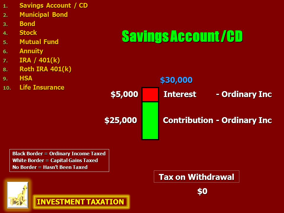 Savings Account /CD $25,000 $5,000 $30,000 Tax on Withdrawal $0 Contribution Interest - Ordinary Inc Black Border = Ordinary Income Taxed White Border